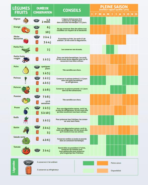 calendrier des fruits et des légumes saisonnalité