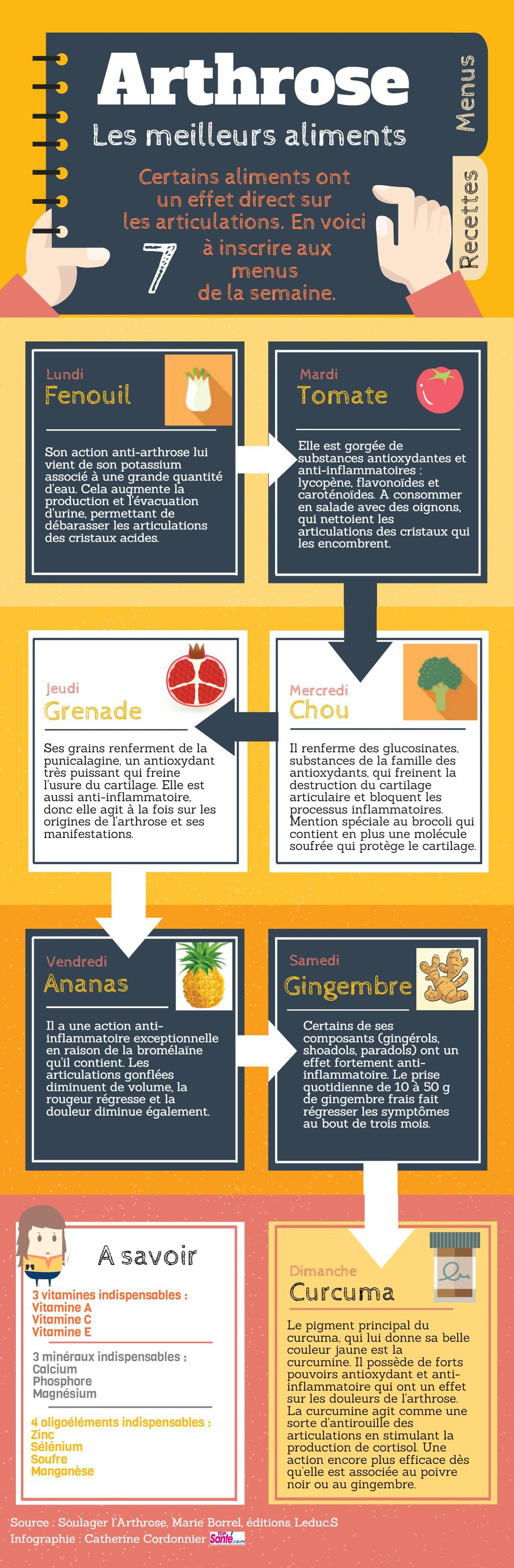 aliments-anti-arthrose